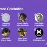 防弾少年団、SEVENTEEN、MONSTA X -「2017世界で最もツイートされたセレブTop10」に